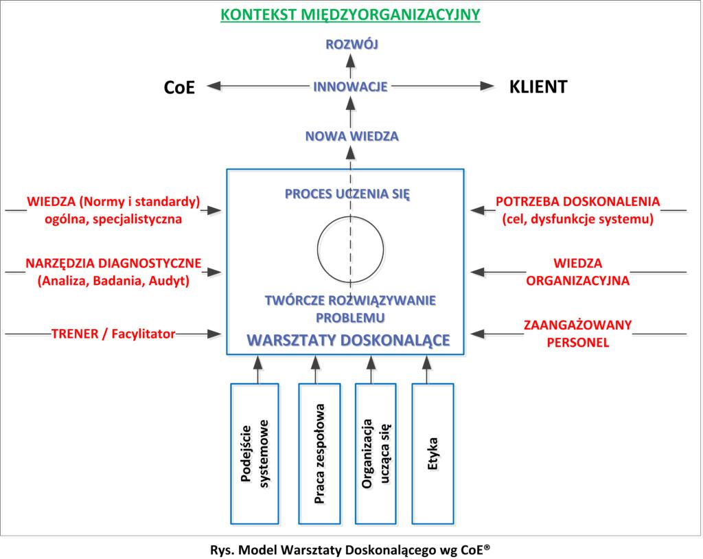 Model Warsztatu Doskonalącego